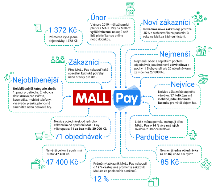 Zdroj: Mall Group