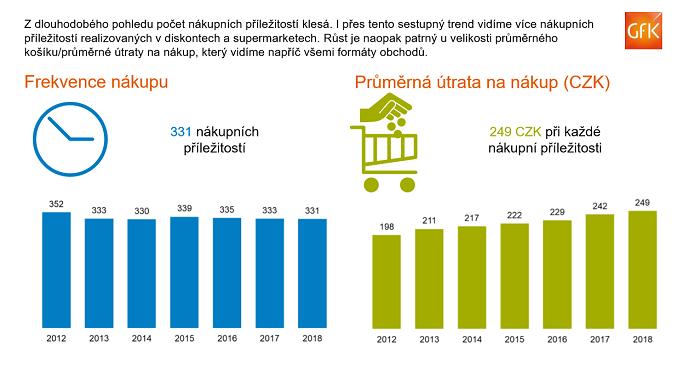 Klesá počet průměrných nákupů, obchodníci proto musí dbát na zážitek z nákupu, aby útrata byla co nejvyšší. Zdroj: GfK