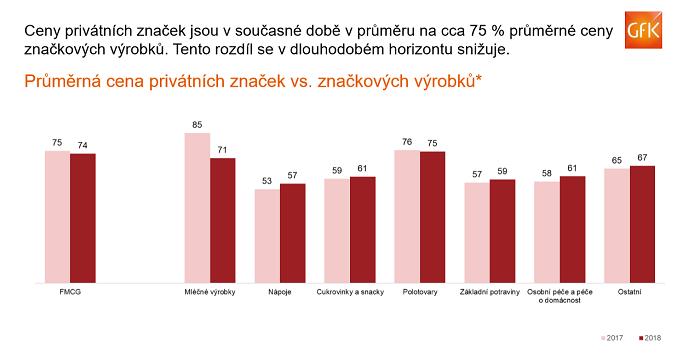 Privátní značky jsou v rpůměru o čtvrtinu levnější, výraznější rozdíl je v mléčných výrobcích. zdroj: GfK