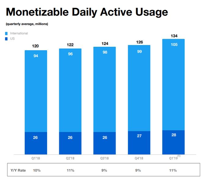 Počet denních návštěvníků, kterým se zobrazuje reklama (mil.), zdroj: Twitter