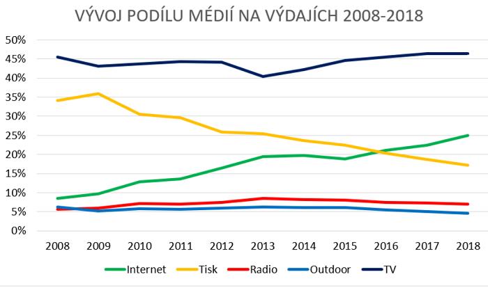 Zdroj: reporty SPIR (opraveno rádio 2011, 2012)