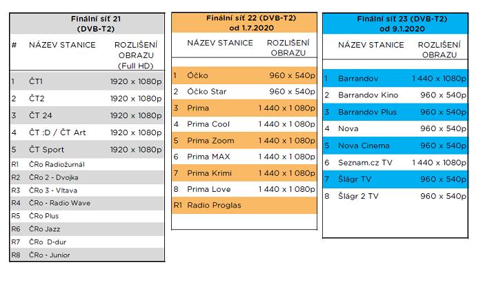 Rozlišení stanic ve finálních sítích DVB-T2, zdroj: CRA