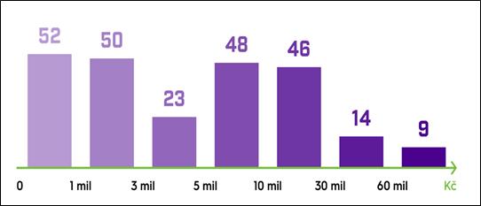 Počet agentur v Česku a na Slovensku podle velikosti obratu, zdroj: Shopsys