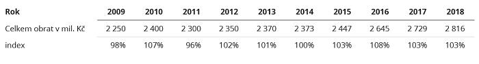 Zdroj: Vývoj obratu výzkumných agentur (mil. Kč), SIMAR