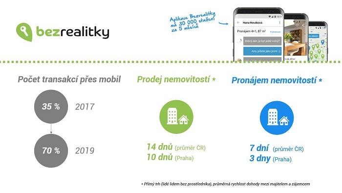 Za dva roky se počet transakcí přes mobilní telefon zdvojnásobil. Zdroj: Bezrealitky