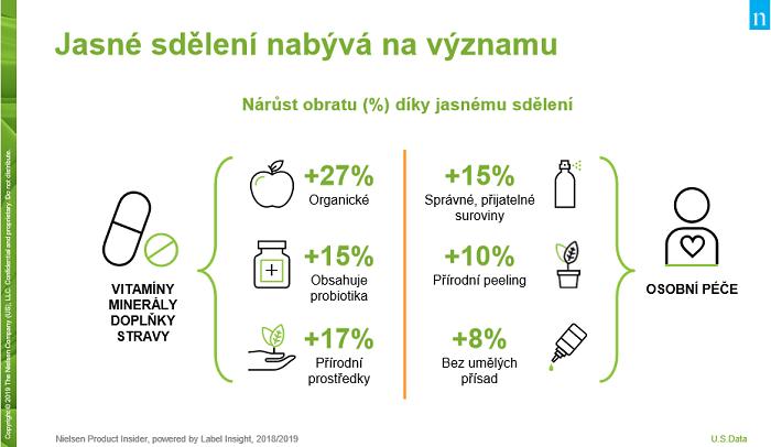 Jasné sdělení, že produkt je nějakým způsobem šetrný k přírodě ho může lépe prodávat. Zdroj: Nielsen