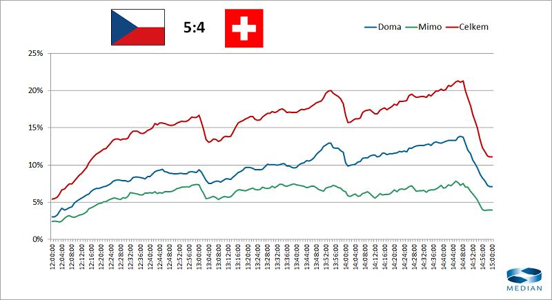 Vývoj sledovanosti doma a mimo domov v zápase Česko-Švýcarsko, zdroj: Median, adMeter 100