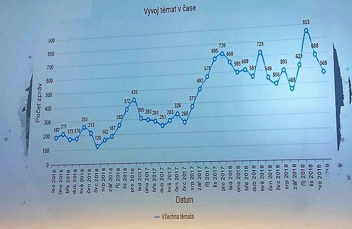 Vývoj počtu zpráv o Alza.cz v médiích. Graf prezentovaný na Communication Summit 2019, foto: MediaGuru.cz
