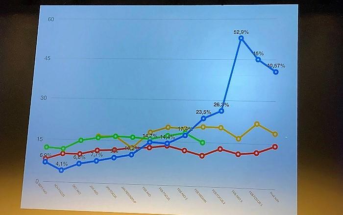 Modrá linka ukazuje vývoj znalosti Zuzany Čaputové od října 2018 do prvního kola prezidentské volby. Prezentováno na Communication Summit 2019