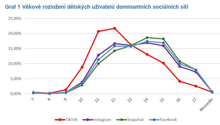 Zdroj: České děti v kybersvětě, Univerzita Palacekého, O2