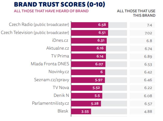 Média podle důvěry v ČR, zdroj: Reuters Institute (hodnotilo se pouze uvedených 12 médií)