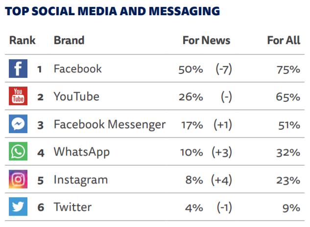 Sociální média a aplikace využívané v ČR pro zpravodajství, zdroj: Reuters Institute