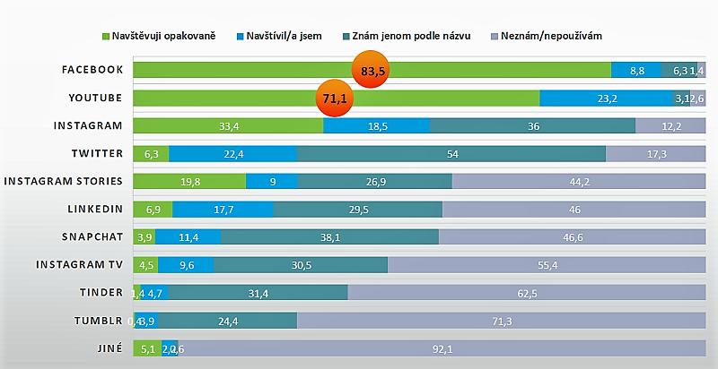 Znalost a užívání sociálních médií v ČR, zdroj: AMI Digital Index 2019