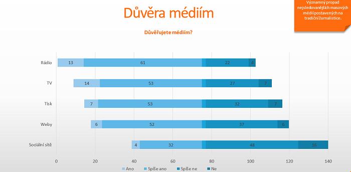 Lidé věří nejvíce rádiím. Zdroj: Ami Digital Index
