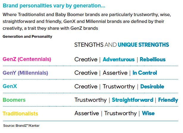 I značky lze dělit podle generací a jejich charakteristik, zdroj: Brand Z Top 100 2019