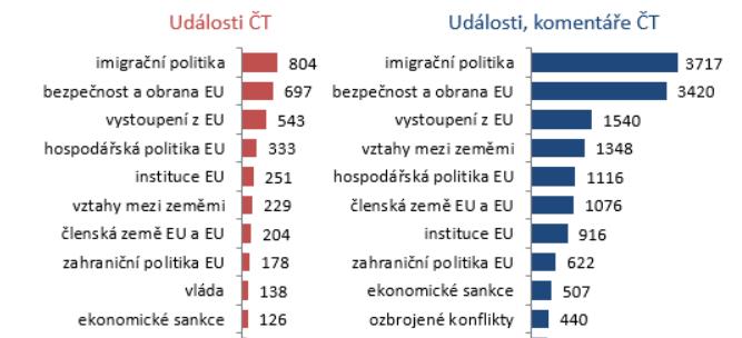 Nejčastější témata v příspěvcích o EU 2013-2018, počet minut, zdroj: Media Tenor