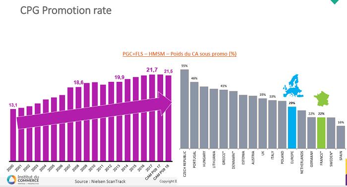 Podíl promocí dosahuje 21,5 %, což je pořád méně než v u nás, kde je to 55 %. Zdroj: ECR Francie
