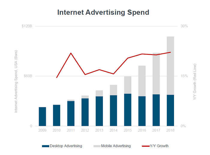 Zdroj: Mary Meeker – Internet Trends 2019
