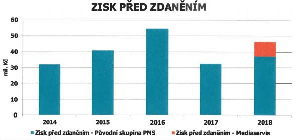PNS - vývoj zisku pře zdaněním (mil. Kč), zdroj: výroční zpráva PNS za rok 2018