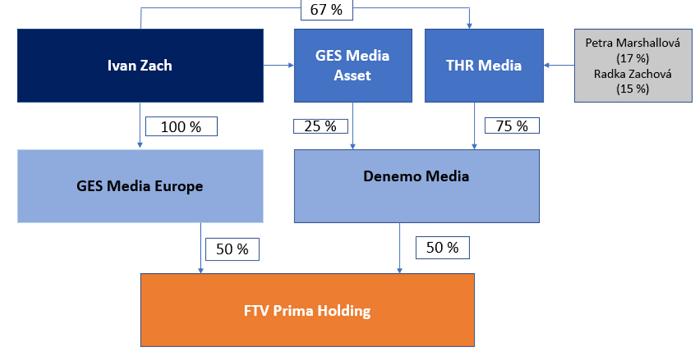 Nová vlastnická struktura FTV Prima