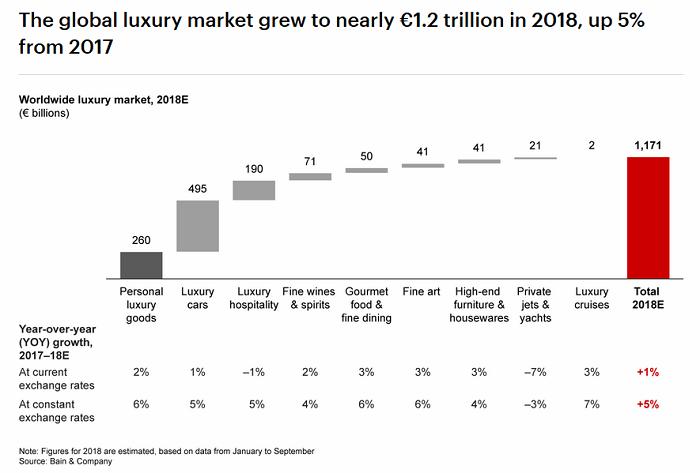 Růst globálního luxusního trhu, zdroj: Bain & Company