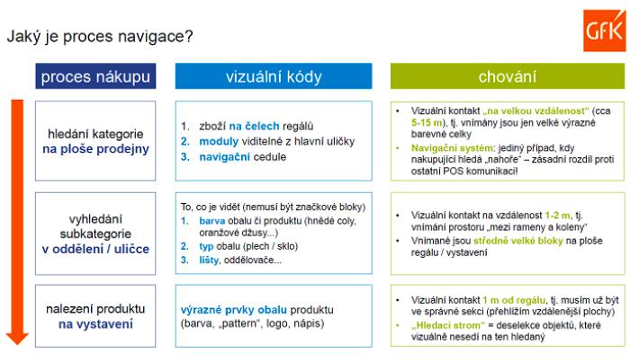 Navigace při různých procesech nákupu, zdroj: GfK