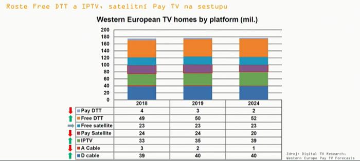 Vývoj TV platforem v západní Evropě, prezentováno na Digimedia 2019, zdroj: Digital TV Research
