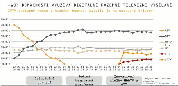Vývoj platforem TV příjmu v ČR, prezentováno na Digimedia 2019, zdroj: Nielsen Admosphere