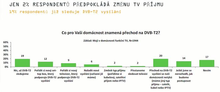 Co pro domácnosti může znamenat přechod na DVB-T2, zdroj: Nielsen Admosphere, prezentováno na Digimedia 2019