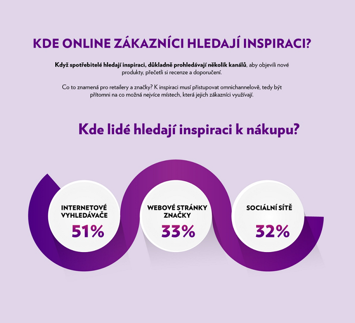 Spotřebitelé se inspirují především na internetových vyhledávačích, zdroj: Wunderman.