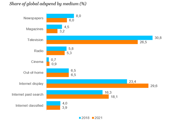Podíl mediatypů na globálních reklamních investicích (%), 2018 a 2021, zdroj: Zenith