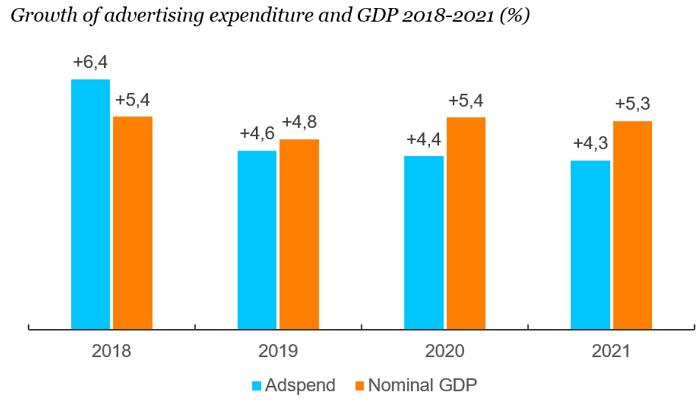 Růst reklamních investic a GDP v letech 2018-2021, zdroj: Zenith