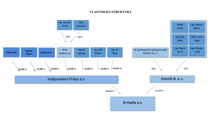 Vlastnická struktura vydavatele Deníku N, společnosti N media, zdroj: Deník N