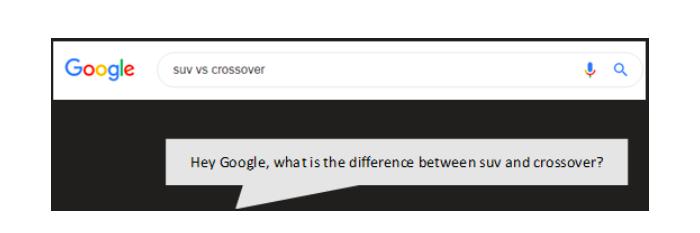 V hlasovém vyhledávání jsou dotazy obvykle delší, zdroj: Google.