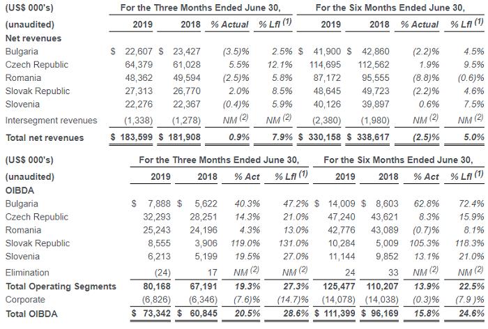 Výnosy a OIBDA v zemích CME (mil. USD), zdroj: CME