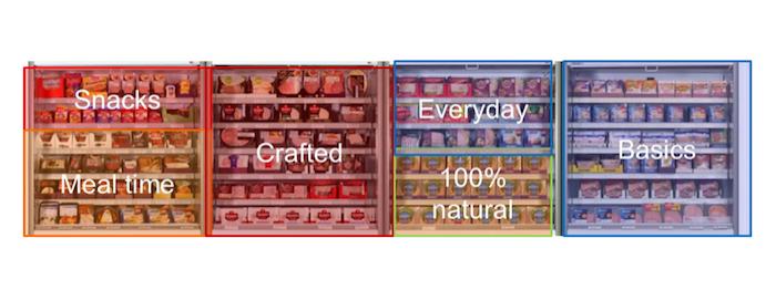 Resegmentace masných výrobků podle účelu použití pomohla k 5% nárůstu prodejů, zdroj: Hervé Turpault.