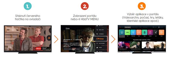 Jak funguje HbbTV, zdroj: FTV Prima