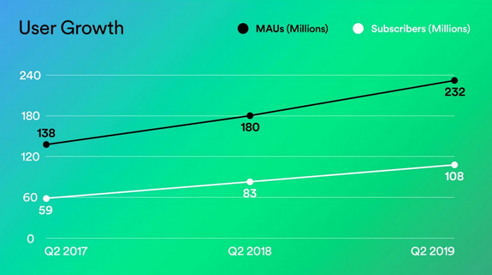 Vývoj uživatelské a předplatitelské báze na Spotify, zdroj: Spotify