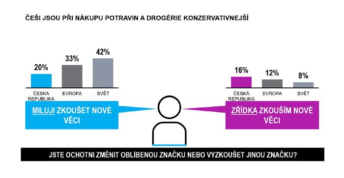Češi jsou oproti světu i Evropě věrnější, zdroj: Nielsen (n=30 000 internetových respodentů).