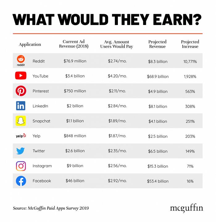 Kolik by vydělaly sociální sítě v případě předplatného, zdroj: McGuffin