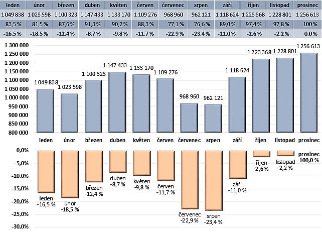 Průměrný počet cest v metru v pracovní den v jednotlivých měsících (2018), zdroj: PID