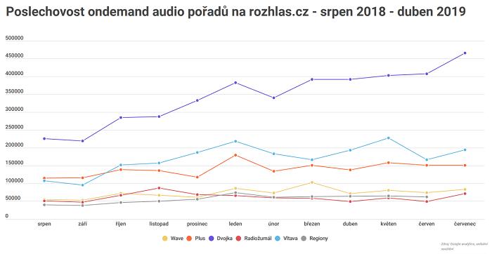 Zdroj: Český rozhlas, Google Analytics, unikátní spuštění