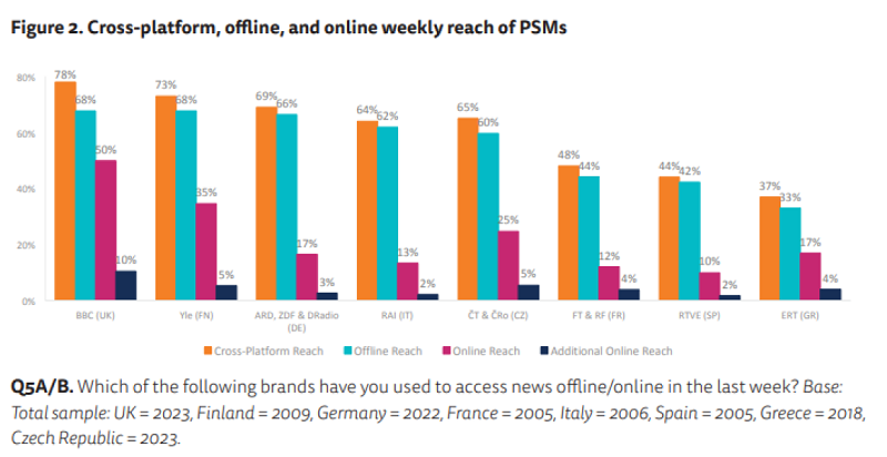 Týdenní zásah médií veřejné služby % (online+offline), zdroj: Reuters Institute
