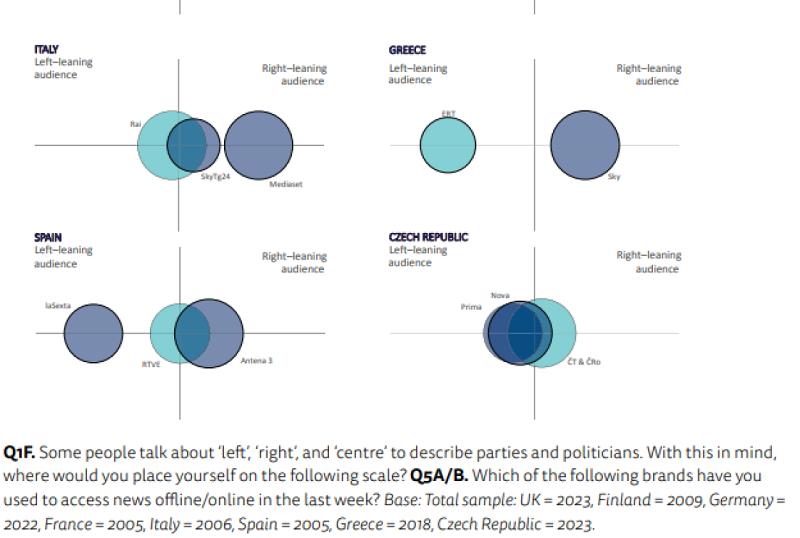 Kam se řadí publikum médií podle politické orientace? (levice, pravice, střed), zdroj: Reuters Institute