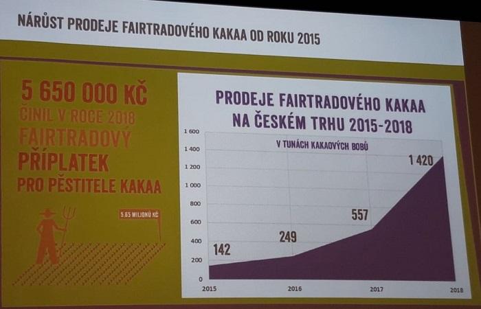 Češi nejvíce kupují fairtradové kakao, spotřeba meziročně vzrostla o 155 %, foto: MediaGuru.
