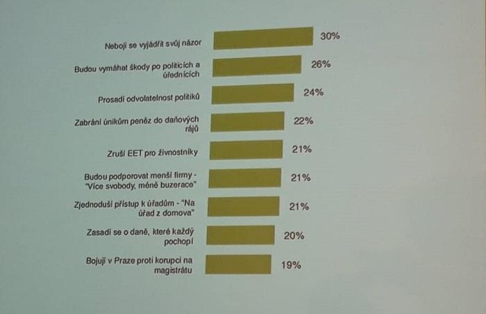 """Na výzkumu """"Co očekávají lidé od Pirátské strany"""" postavil Jakub Horák a jeho tým volební kampaň, foto: MediaGuru.cz."""