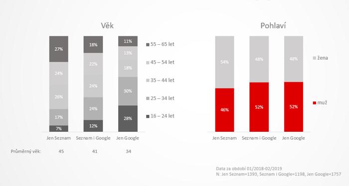 Sociodemografické srovnání uživatelů vyhledávání Seznam.cz a Gogle, zdroj: Sklik