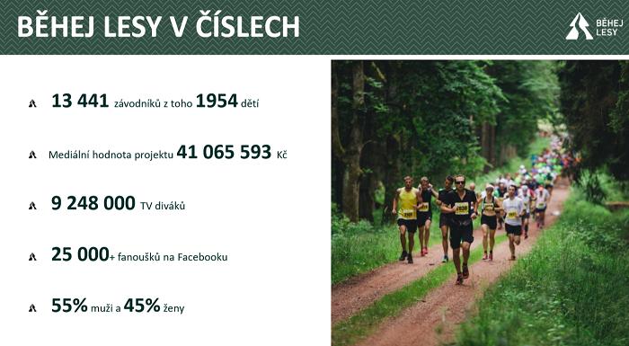 Seriál závodů Běhej lesy v číslech za rok 2018. Zdroj: Běhej lesy