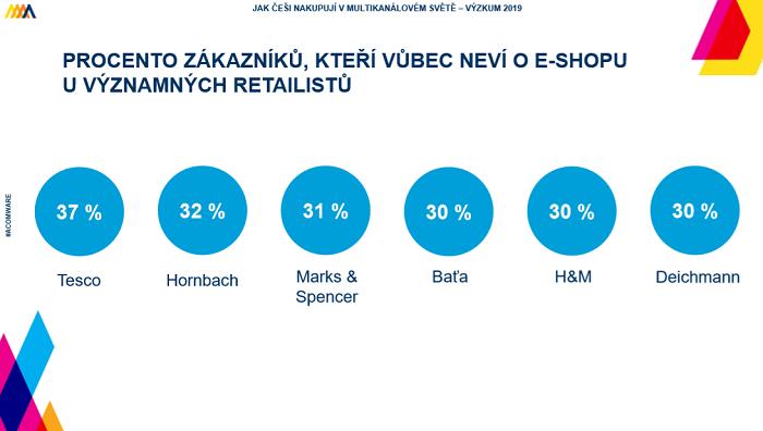 Je zajímavé, jak velké procento zákanzíků neví o e-shopech velkých řetězců, ačkoli je promují v reklamě. Platí to i u 27 % zákazníků Lidlu. Zdroj: Acomware