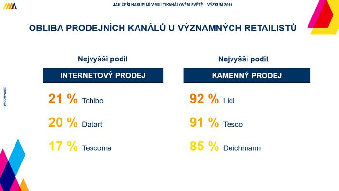 Tchibo a Datart mají nejvyšší podíly online prodejů. Zdroj: Acomware